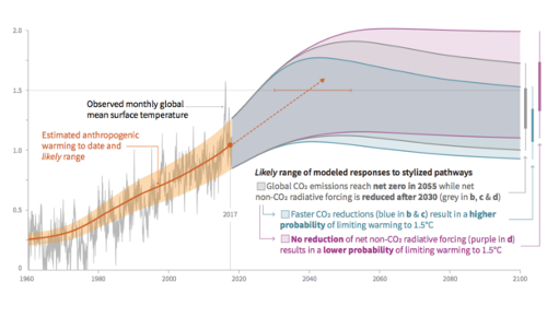 Summary for Policymakers of IPCC Special Report on Global Warming of 1.5°C approved by governments